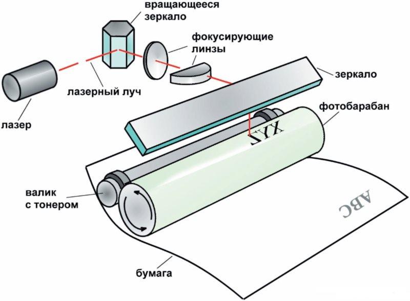 Статья про бумагу для лазерного принтера